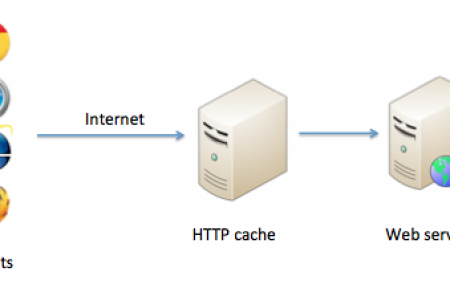 Caching enabled